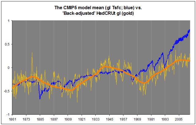 Modell vs. obs 1b