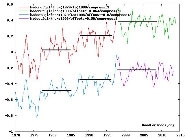 HadCRUt3 vs. HadSST2