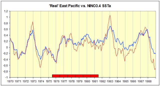 Real E-Pac vs. NINO3.4