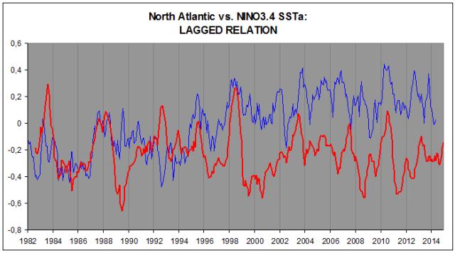 N-Atl vs. NINO3.4x