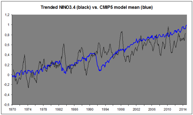 Nino trend vs. CMIP5 mean