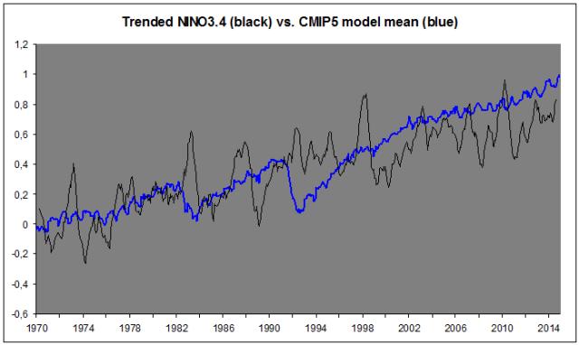 Nino trend vs. CMIP5 mean