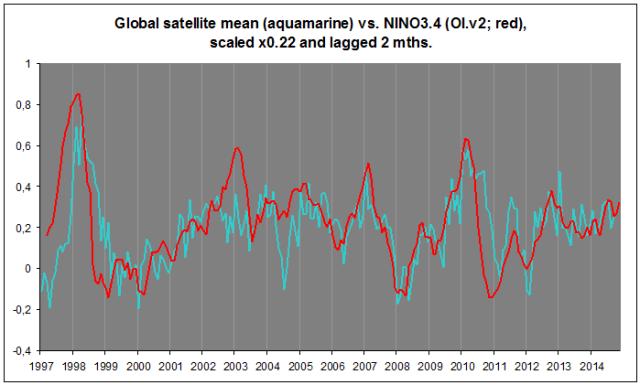 Satellitt gl vs. NINO3.4