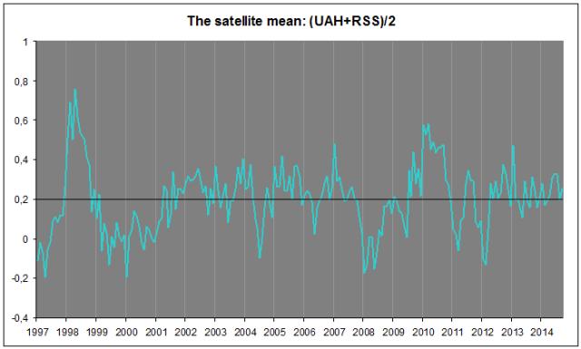 Satellitt-snitt