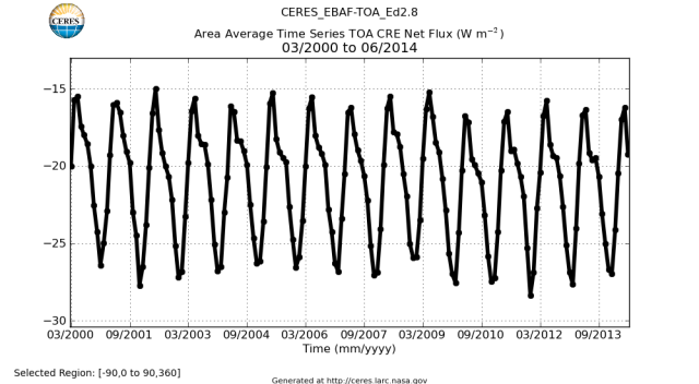 CERES_EBAF-TOA_Ed2.8_AreaAverageTimeSeries_TOA_CRE_Net_Flux_032000to062014