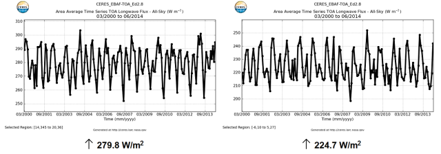 CERES_EBAF-TOA_Ed2.8_AreaAverageTimeSeries_TOA_Longwave_Flux-All-Sky_032000to062014 (1)