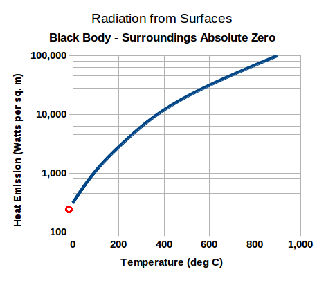 heat_radiation_from_black_surface_absolute_zero