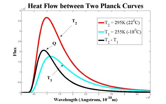 difference-of-two-planck-curves
