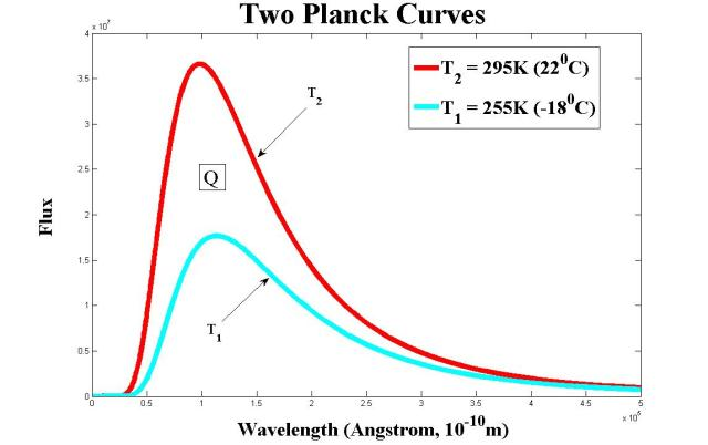 two-planck-curves