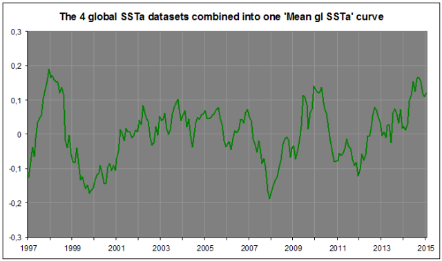 4 datasets SSTa in one