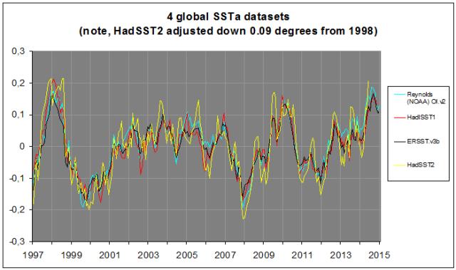 4 datasets SSTa