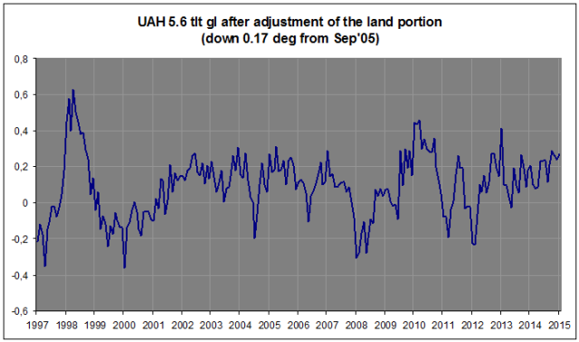 UAH 5.6 after adj land