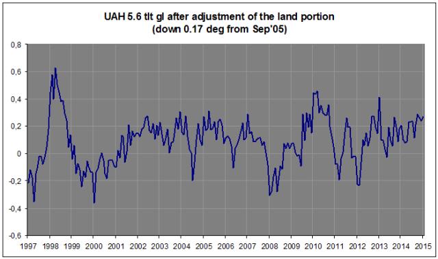 UAH 5.6 after adj land