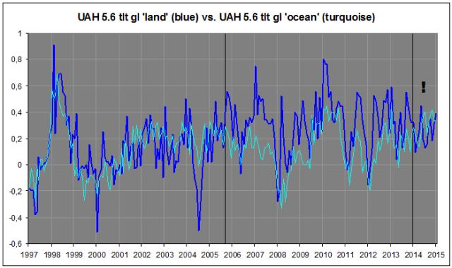 UAH land vs. ocean