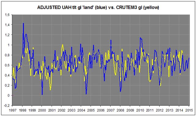 UAH vs. CRUTEM3 c
