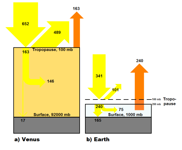 Venus vs. Earth