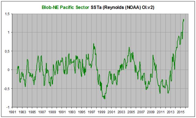 Blob-NE Pacific Sector