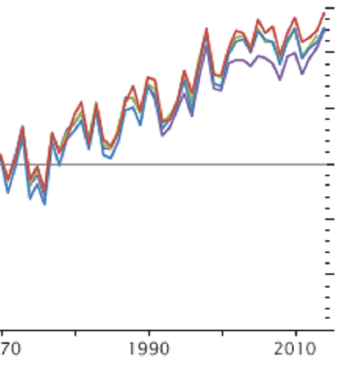 annual_temperature_anomalies_2014