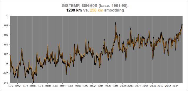 GISS 60-60, 1200 vs. 250