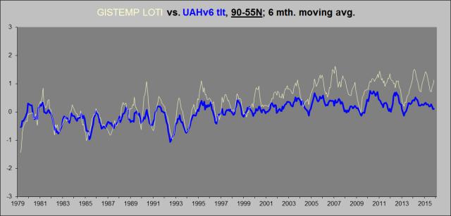 GISS vs. UAHv6, 90-55N