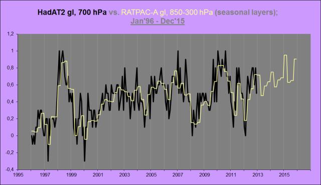 HadAT2, RATPAC-A, 96-15