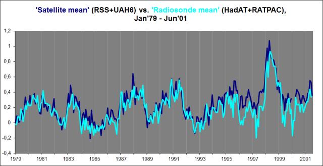 Sat mean vs. radios mean (79-01)