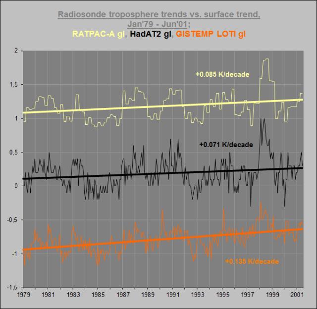 Trends 79-01